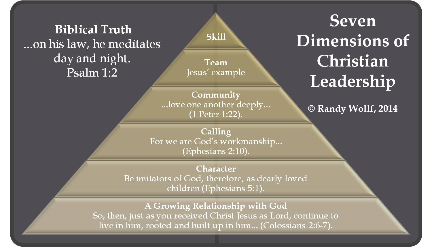 Christian Leadership Pyramid